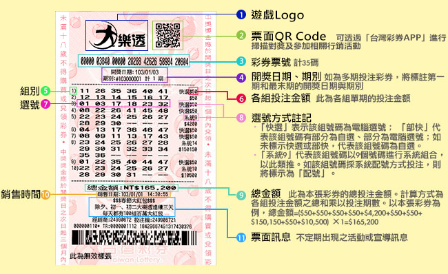 大樂透券面資訊